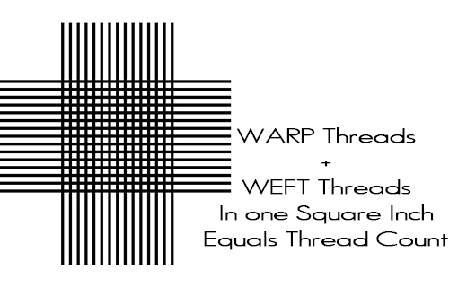 Warp Threads + Weft Threads = thread count