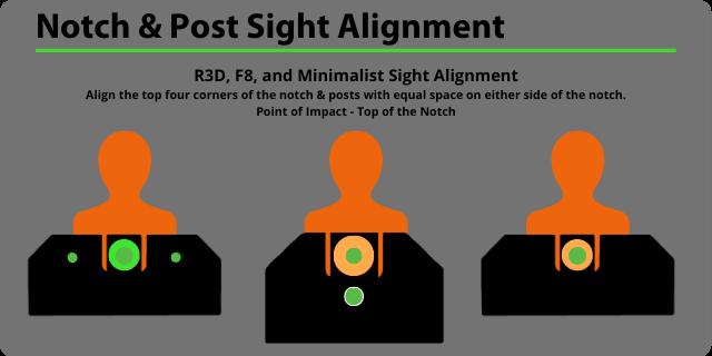 Notch and post sight alignment, R3D, F8, Minimalist sight alignment
