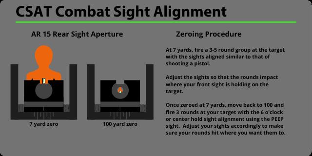 CSAT Combat Sight Alignment, AR Sight alignment