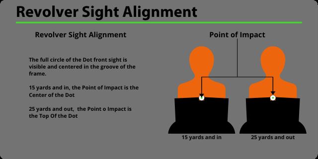 Revolver Sight Alignment