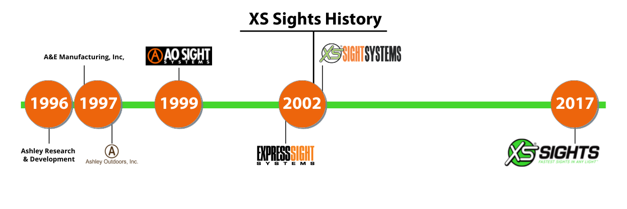 xs-history.png