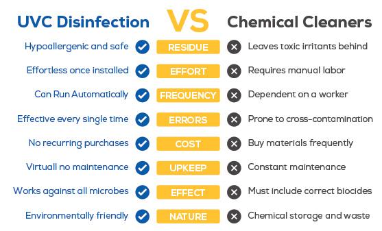 uvc-vs-chemicals.jpg