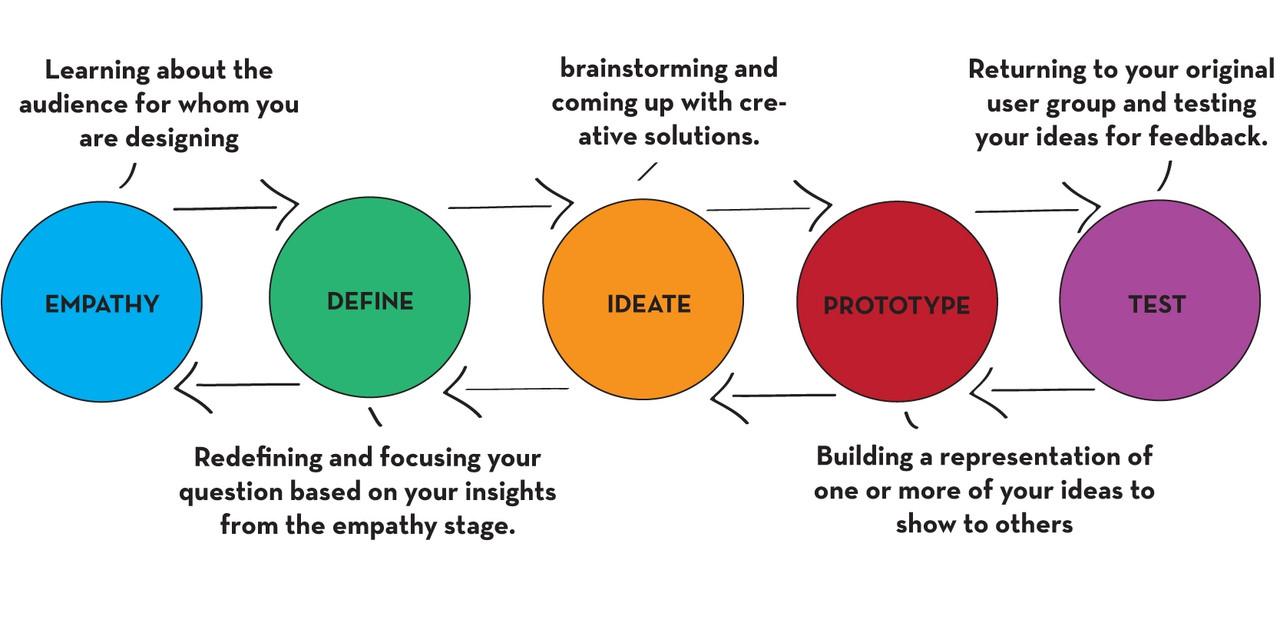 Design Thinking rubric