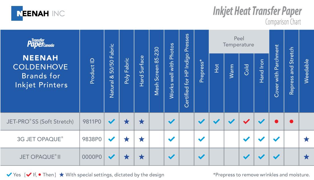 Neenah Inkjet Comparison Chart