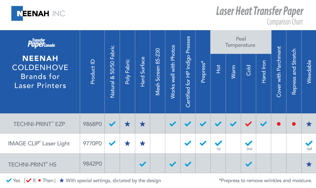 Neenah Laser Heat Transfer Paper Comparison Chart