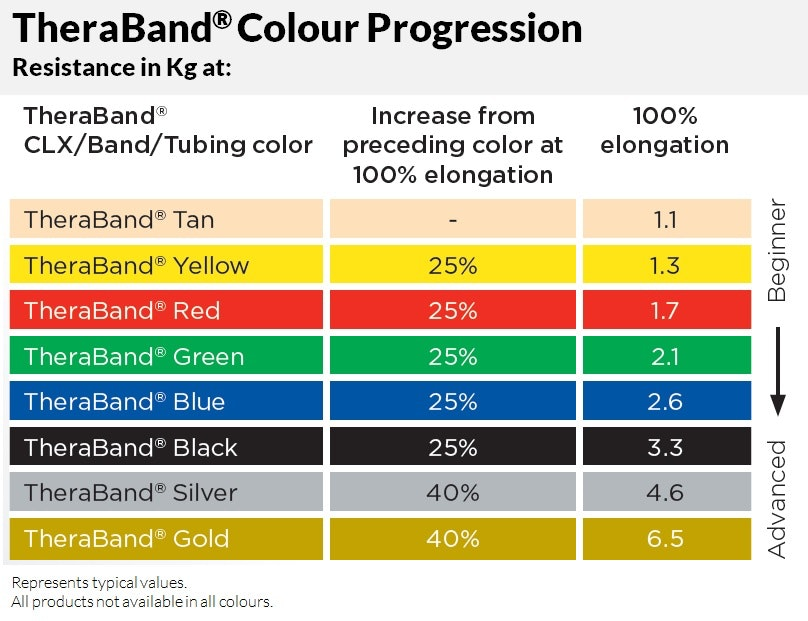 thera-band-color-code-newest-also-theraband-20-colour-20-progression.jpg