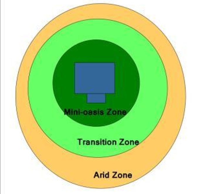 a-simple-example-of-xeric-water-zones..jpg