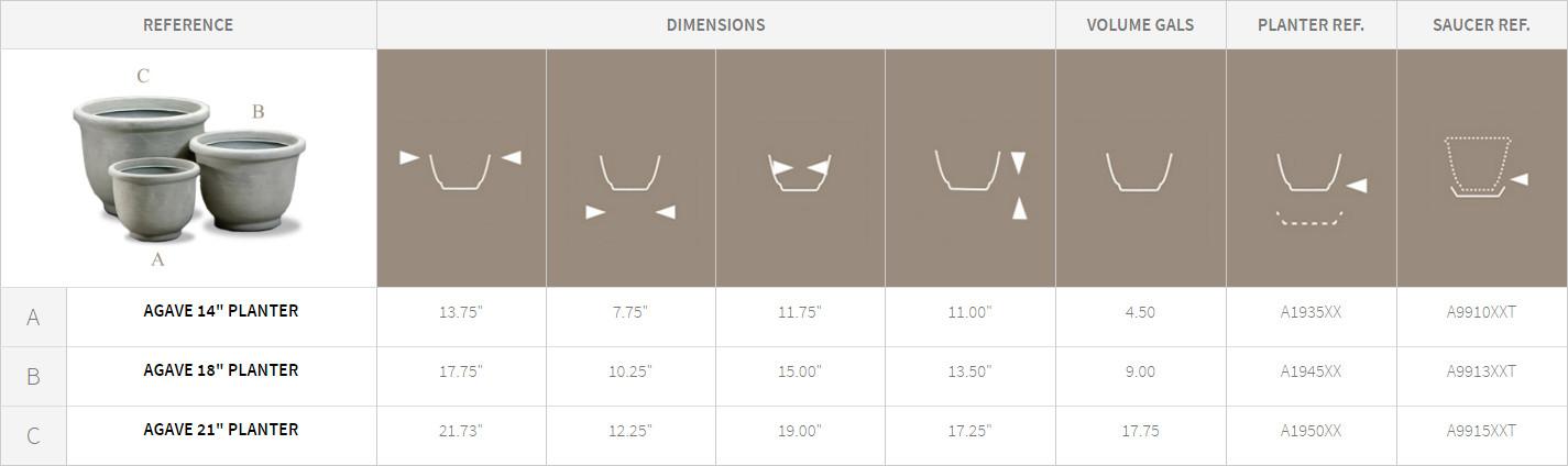 Agave Planters Description Chart