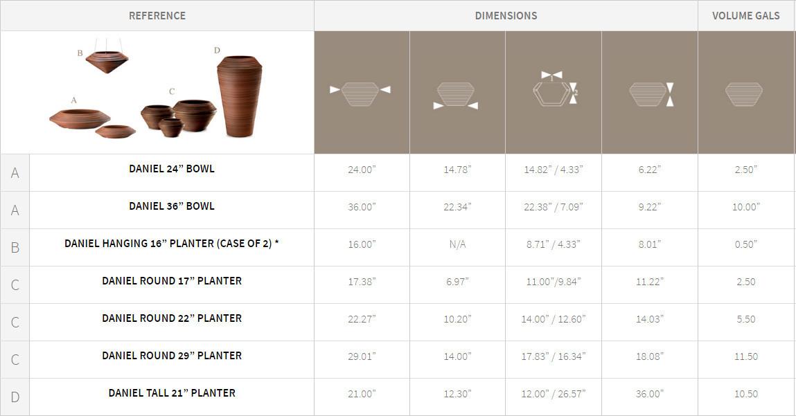 daniel planters-detail chart