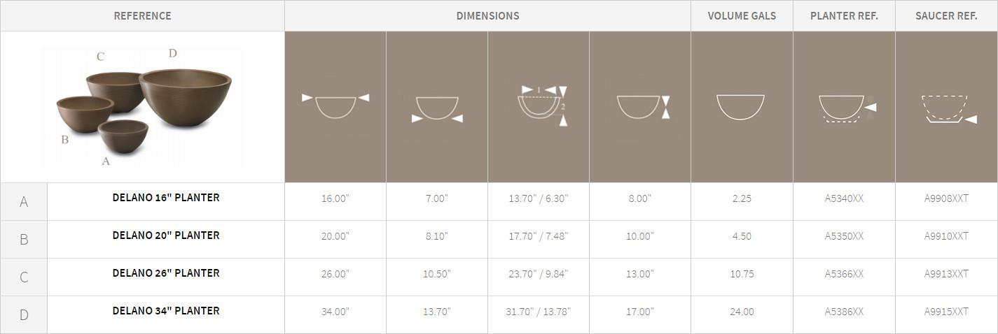 Delano Bowl Planters Detail Chart