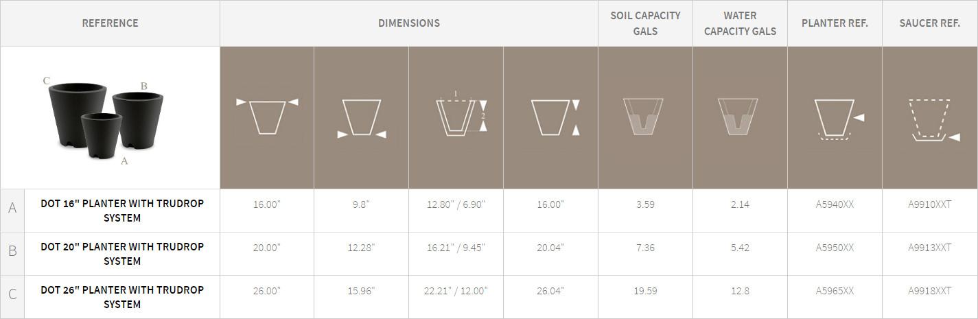 Dot Planters Detail Chart