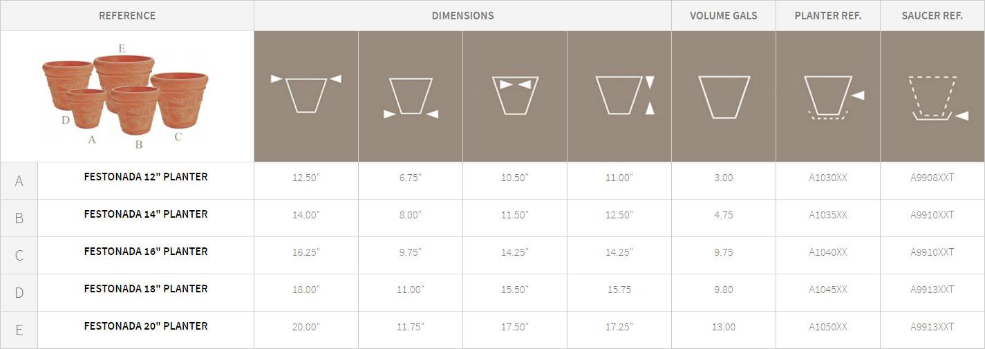 Festonada Planters Detail Chart