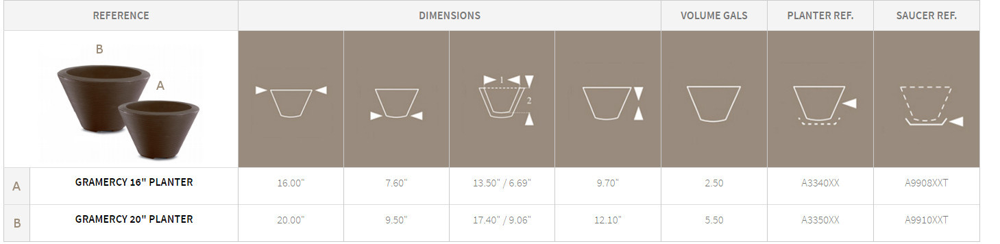 Gramecy Round Planters Detail Chart