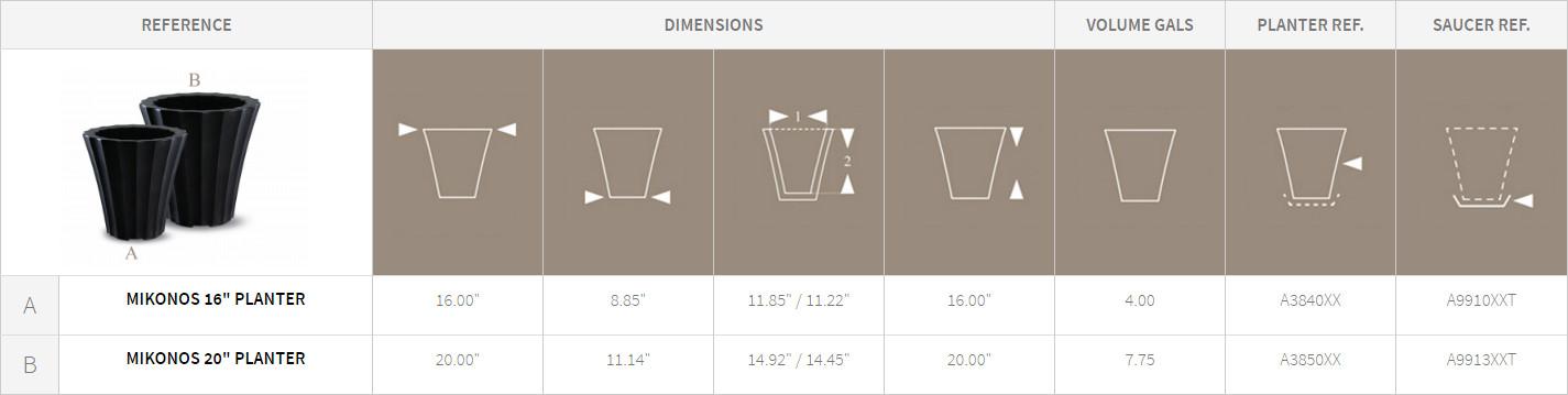 Mikonos Planters Detail Chart