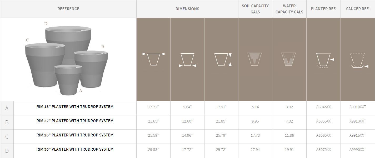 Rim Planters Detail Chart