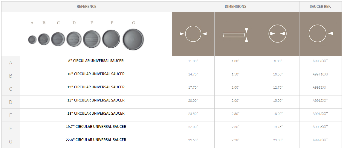 Round Plant Saucer Specifications