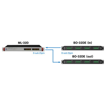 BO-32DE 32 Channel Euroblock to D-Sub Input Adaptor with ML-32D