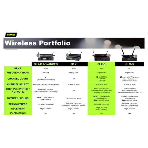 SHURE wireless model comparison. EMI