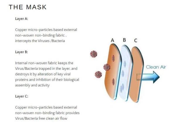 Antiviral Face Mask-Copper-Inside-50 Units/ Pack