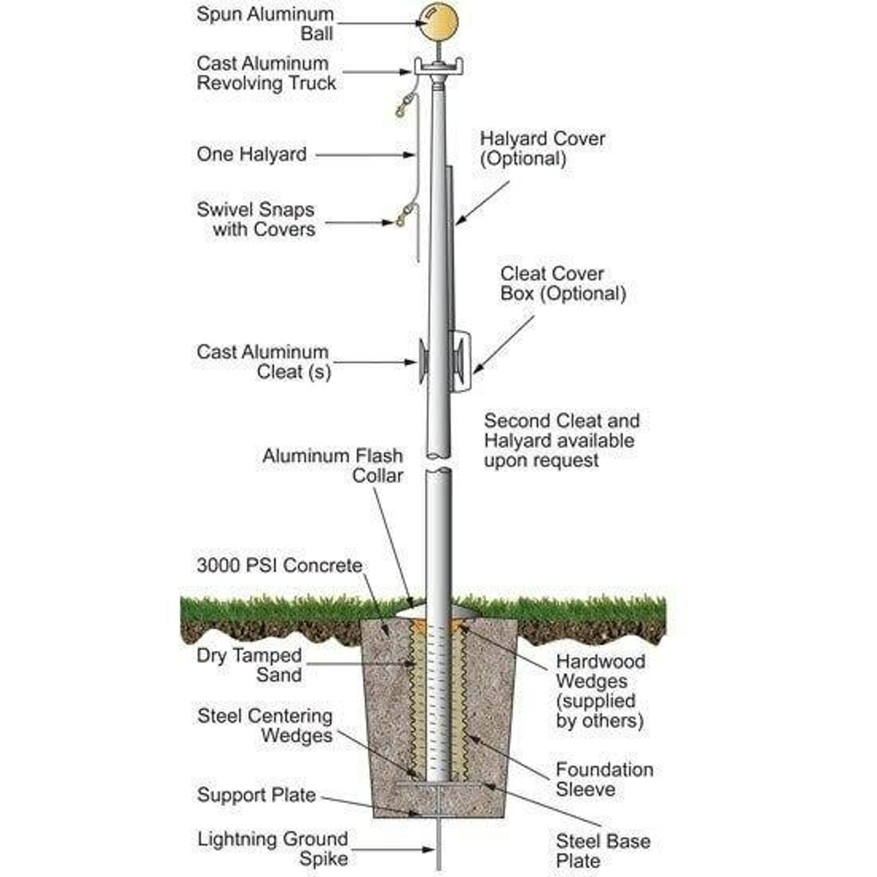 This illustration depicts the flagpole components included and required for the installation of this in-ground, 20 ft. flagpole.