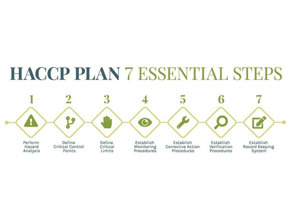 HACCP Plan 7 Essential Steps