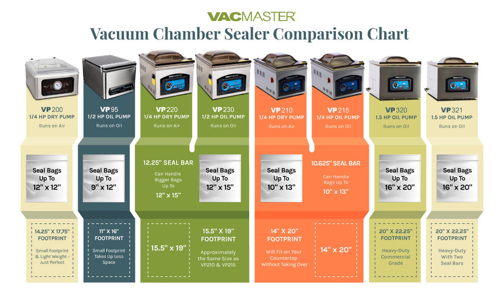 Chamber Vacuum Machine Comparison