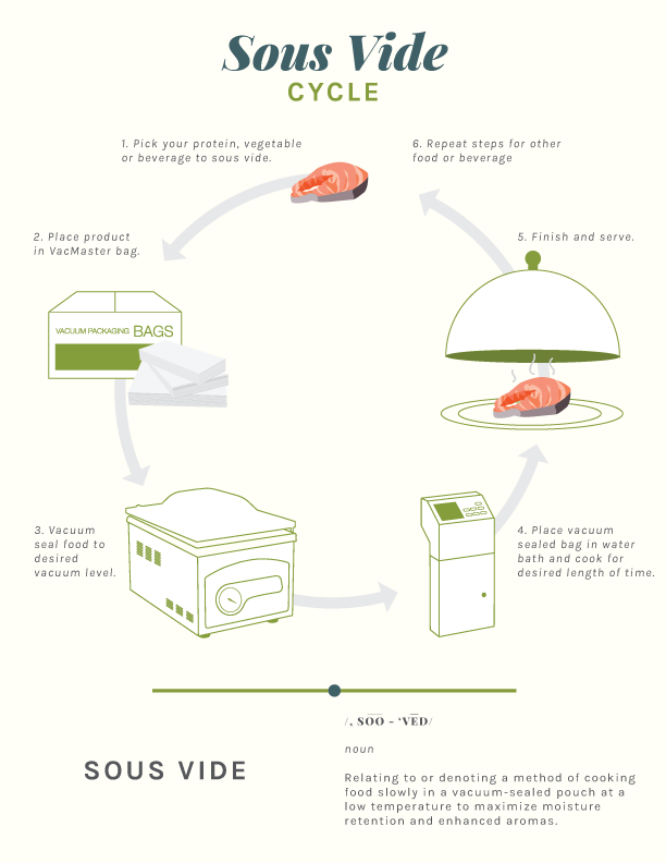 vacmaster-sous-vide-cycle-052919.png