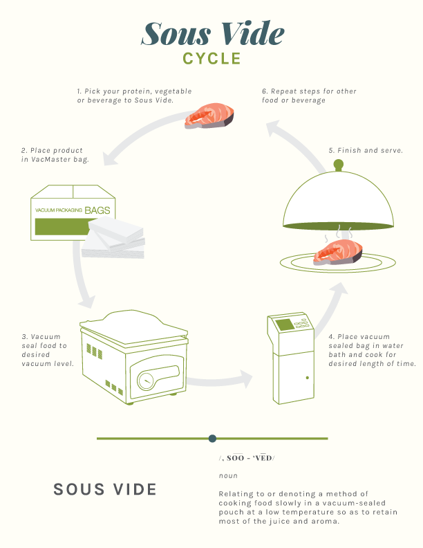 vacmaster-sous-vide-cycle-10.20.18-1.png