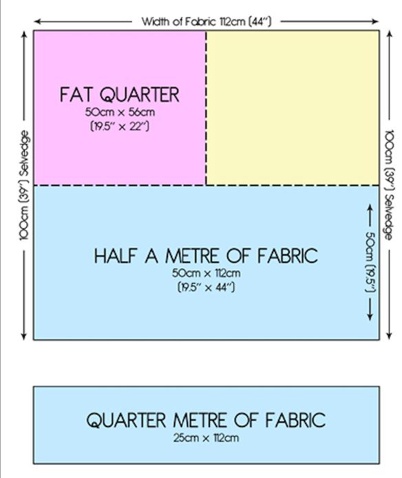 Fabric Metre Cuts