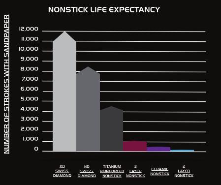 Swiss Diamond XD Life Expectancy