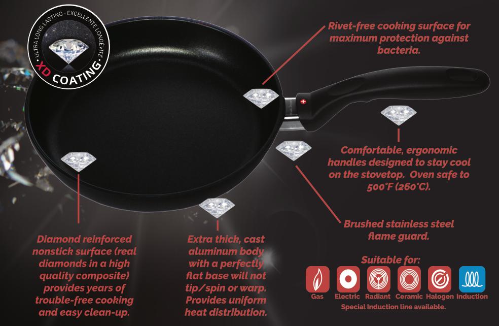 Swiss Diamond XD Coating Info Image