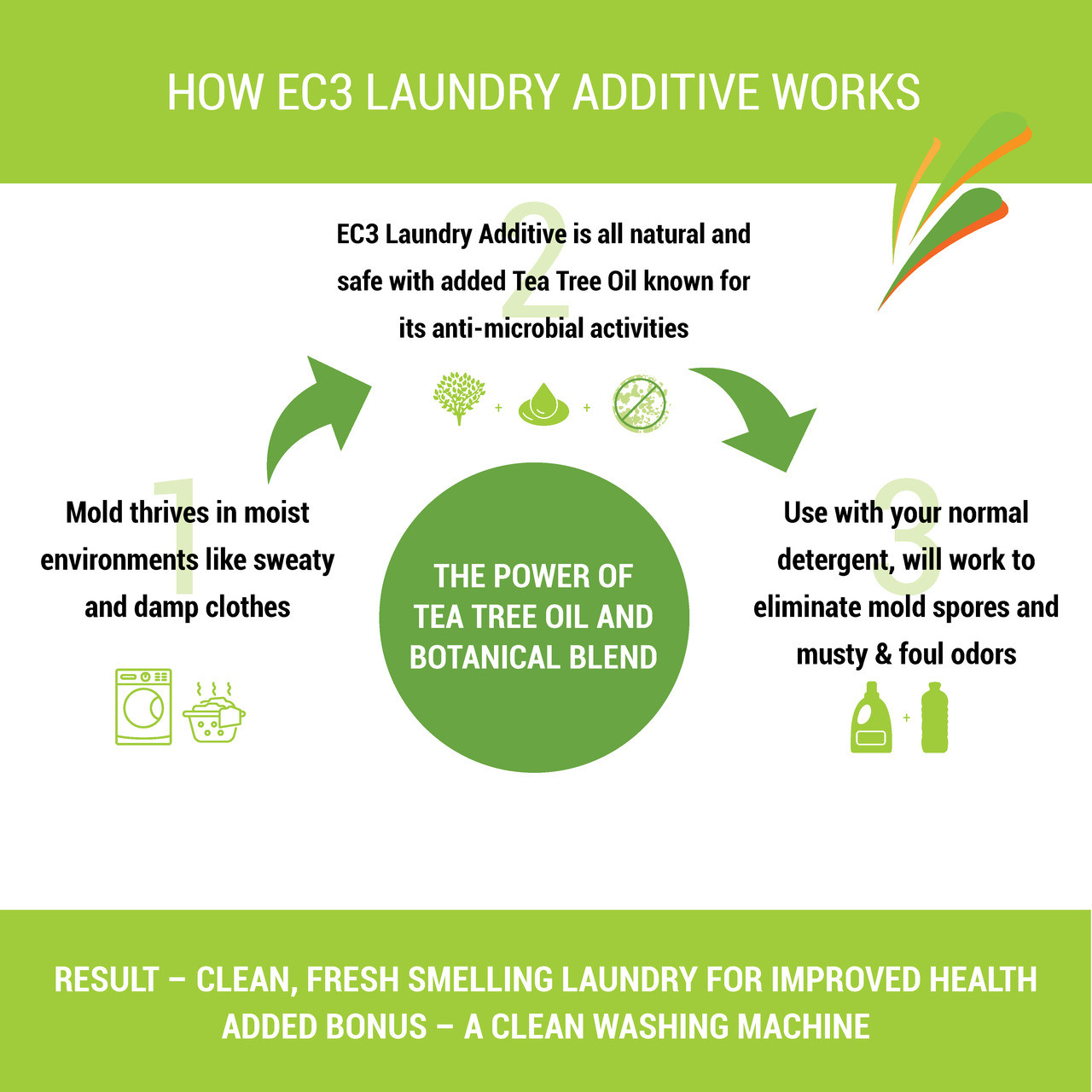 EC3 Laundry Additive