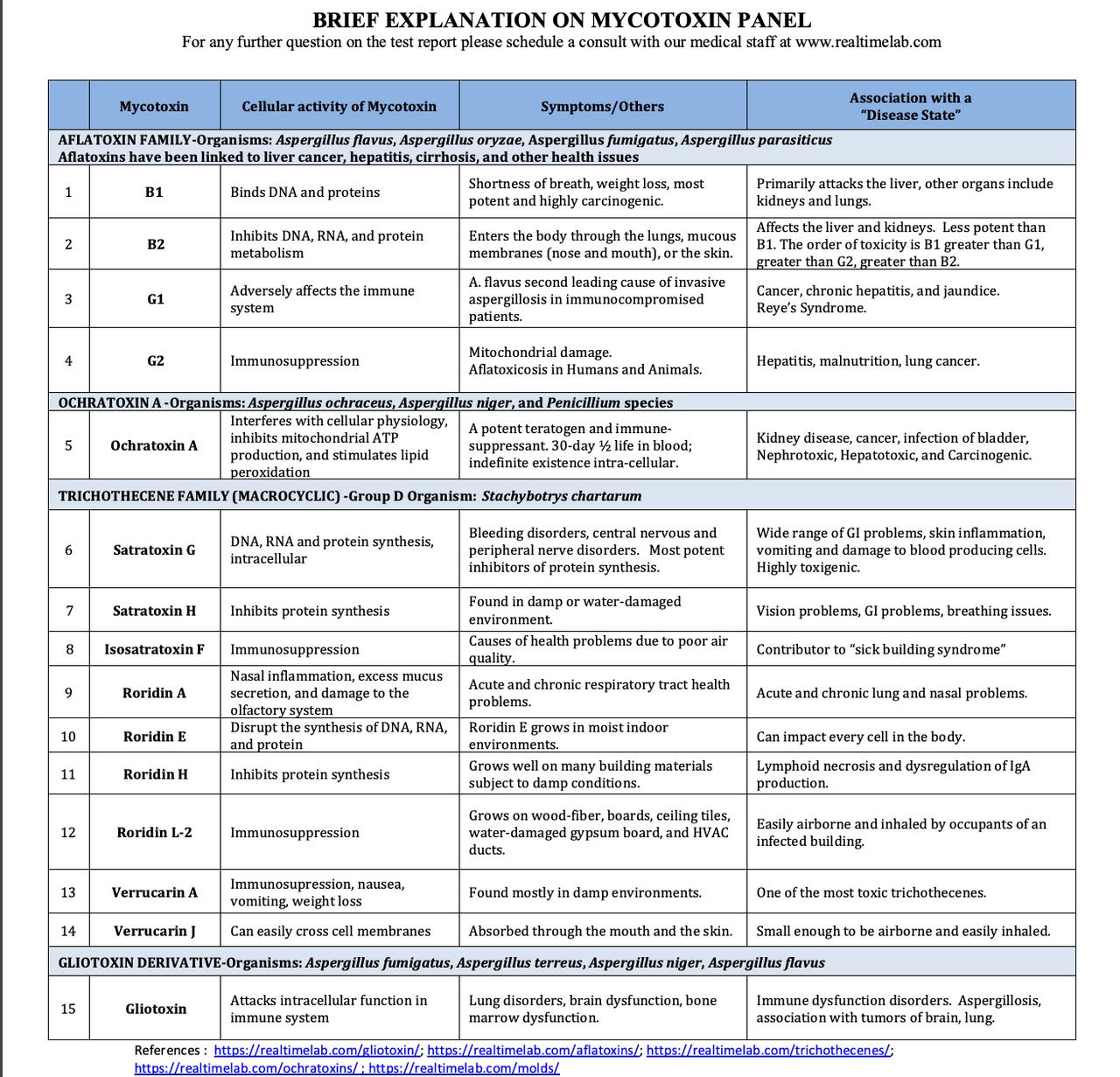 Mycotoxin Sample Report
