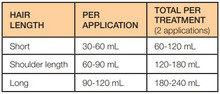Resultz Head Lice Treatment - Dosage | 828925150132, 828925150149