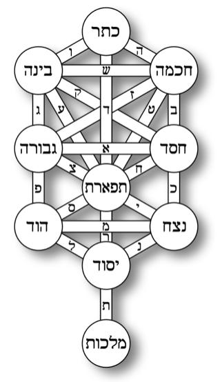Talmudic Tree of Life