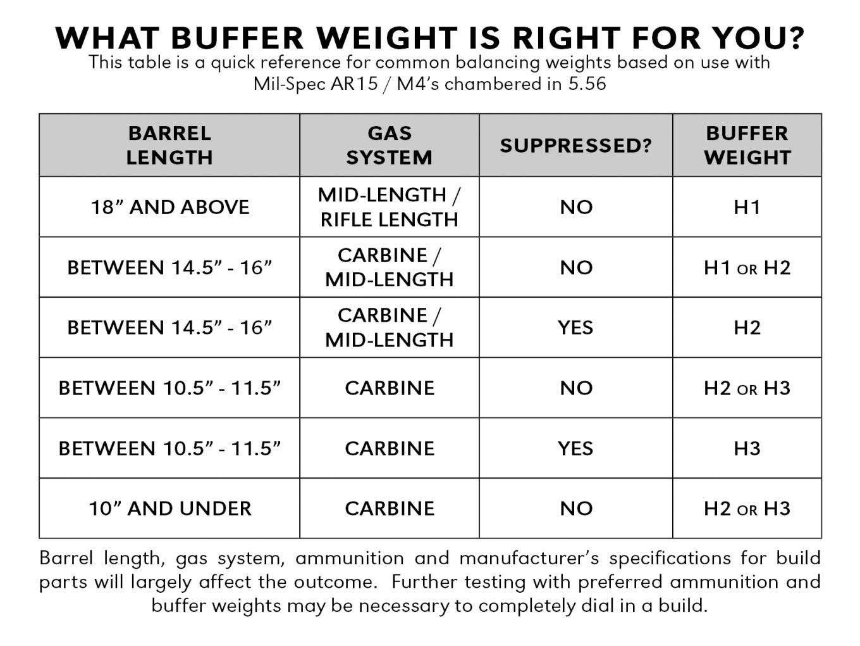 buffer-weight-chart-7.jpg