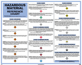 "DOT Class Hazard Material Reference Chart - Aris Industrial White square shape hazardous materials reference chart with the word ""HAZARDOUS MATERIALS REFERENCE CHART"" in black text with a legend."
