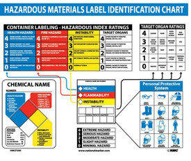 HazMat Educational Identification Chart Poster - Aris Industrial large White square poster titled HAZARDOUS MATERIALS LABEL IDENTIFICATION CHART