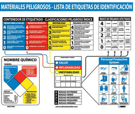 Spanish HazMat Educational Identification Chart - Aris Industrial large Spanish White square poster titled HAZARDOUS MATERIALS LABEL IDENTIFICATION CHART