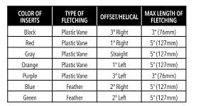 Insert Chart for multi-Fletcher