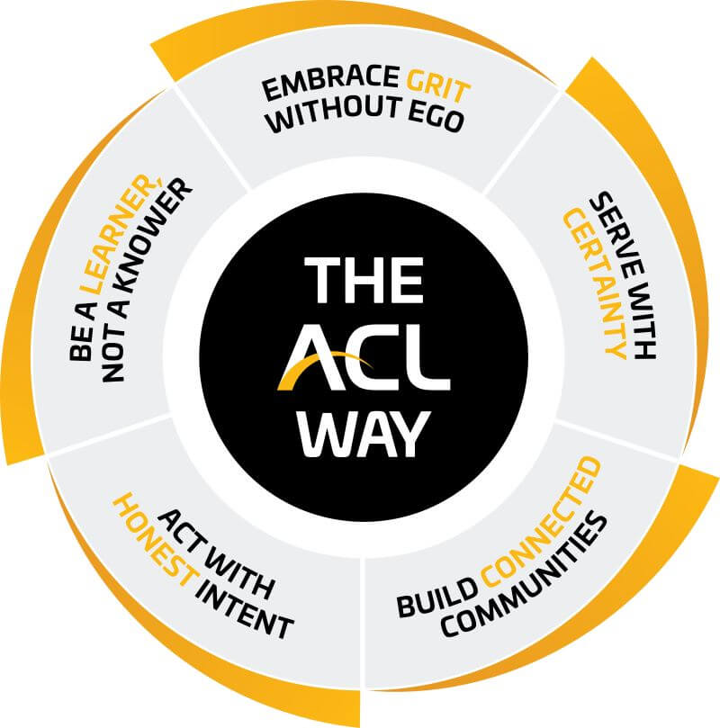 ACL Core Vales Wheel