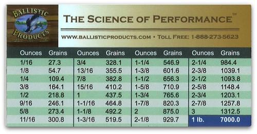 Oz to Grain Conversion Chart