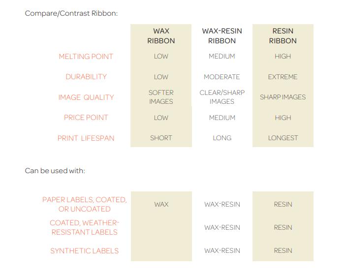 Printer Ribbon Comparison