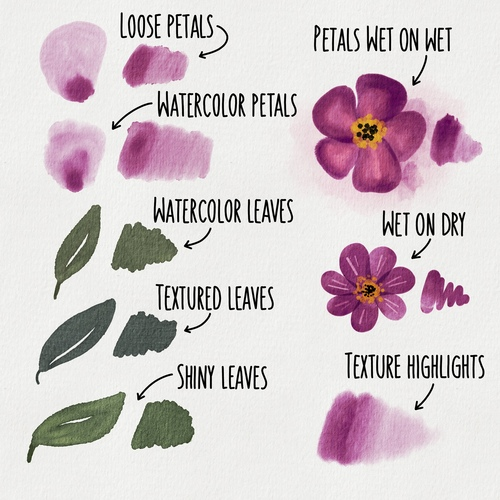 Watercolor Florals Painting Set