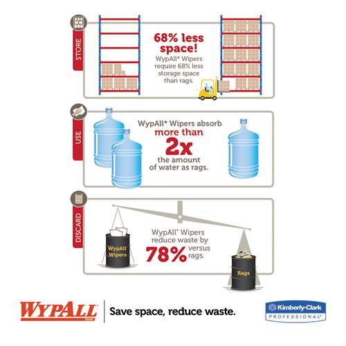 WypAll X50 Cloths  POP-UP Box  9 1 10 x 12 1 2  White  176 Box  10 Boxes Carton (KCC 83550)