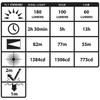 Black LED Multi-Function, Dual-Light Headlamp