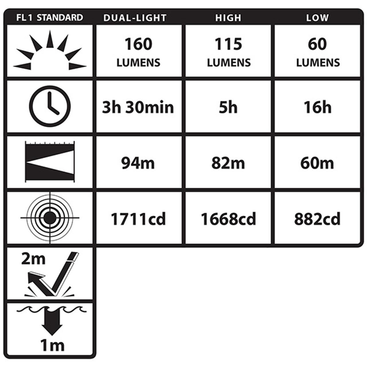 Green LED Dual-Light Headlamp