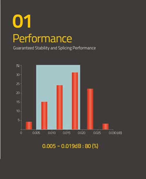 Performance 0.005-0.0119db : 80 (%)