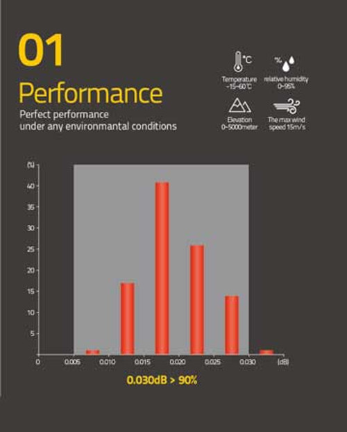Performance 0.030db > 90%