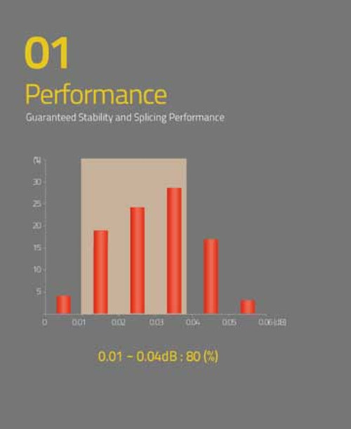 Performance 0.01-0.04dB : 80 (%)